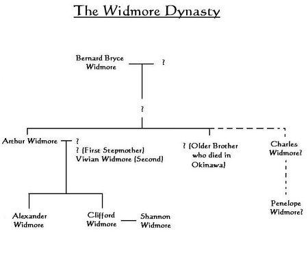 Widmore tree