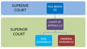 SA Courts structure