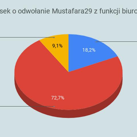 Odwołanie biurokraty Mustafara29