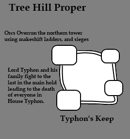 Siege of Typhon Keep