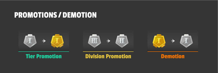 PromotionDemotion