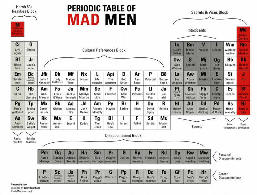 User Blogkaciehperiodic Table Of Mad Men Mad Men Wiki Fandom