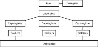 Mafia Organizational Structure
