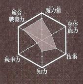 Kougyoku chart