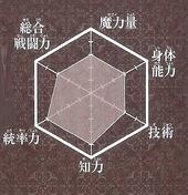 Hakuei chart
