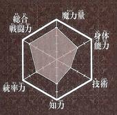 Kouha chart