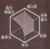Hakuryuu chart