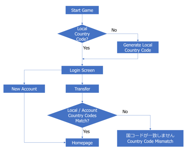 Country Code Flow Chart