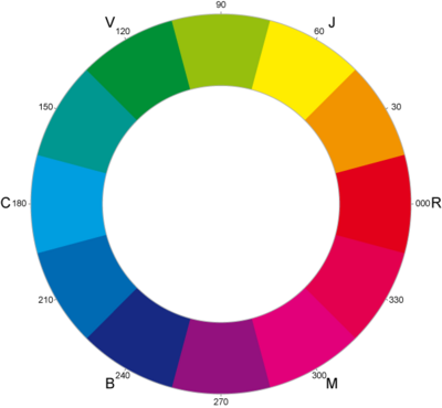 Abbot-CYM color wheel