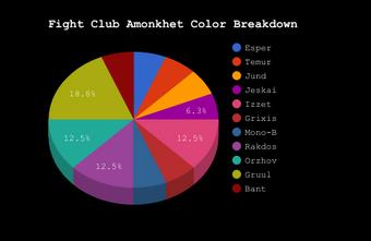 Fight Club Color Breakdown
