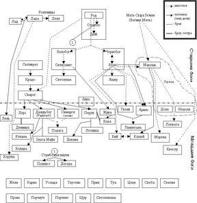 Иерархия Богов славянской культуры