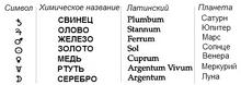 Таблица металлов