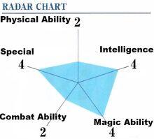 Honoka ability