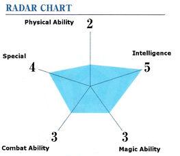 Kichijouji ability
