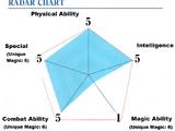 Shiba Tatsuya/Powers and Abilities