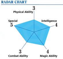 Xiangshan Ability