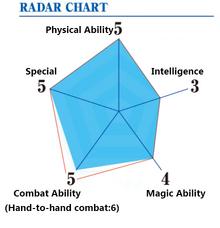 Yanagi Ability