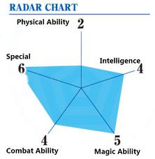 Retsu Ability