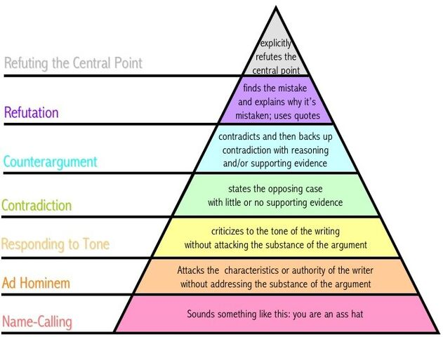 File:Argument pyramid.jpg