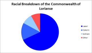 Racial Breakdown of the Commonwealth of Lorianse