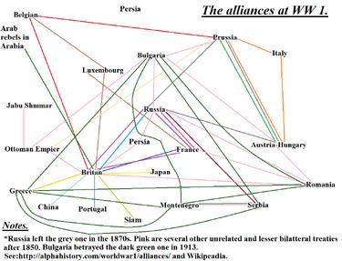 WW1 alliances chart