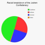 Racial breakdown of the Jodren Confederacy
