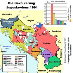 Bevoelkerungsgruppen-Jugoslawien