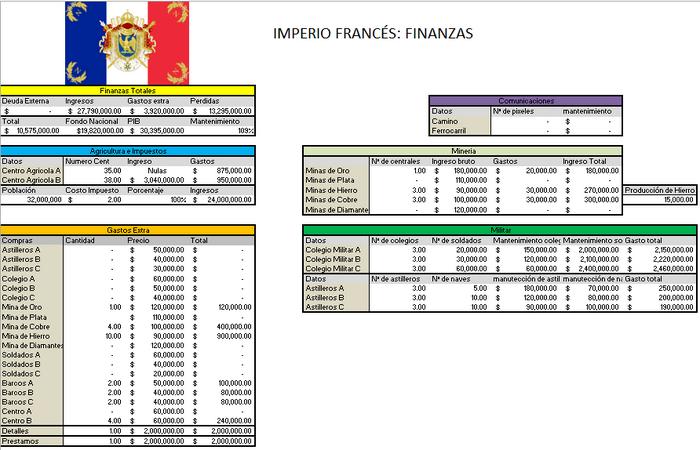 Finanzas Francia BC 1831