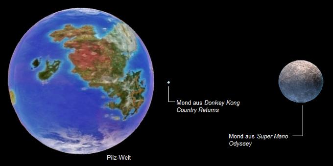 Größen- und Abstandsverhältnis zwischen Pilz-Welt und ihren Monden.-0