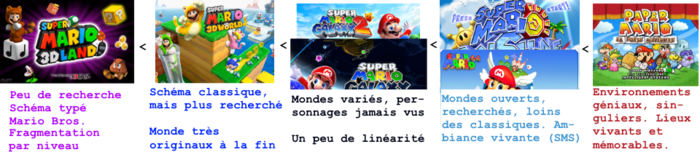 Organigramme Mario 3D