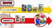 3D Mario Infograph