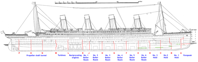 File:1100px-Titanic side plan annotated English.png