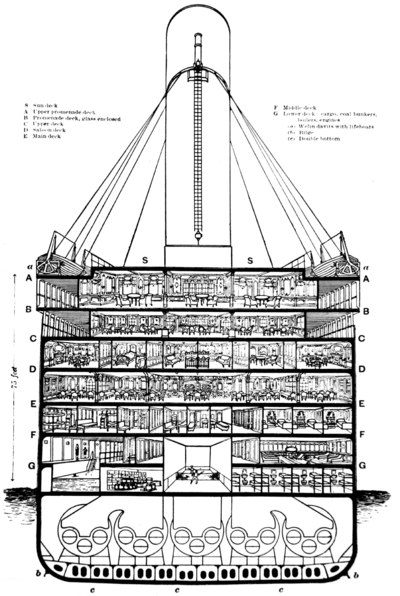 400px-Titanic cutaway diagram