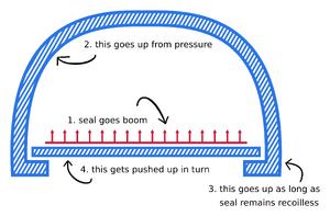 Veedrac's Reactionless Propulsion Method