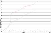 Przyrost artykułów i grafik d.100