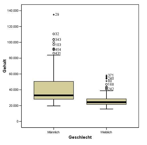 Box-plot-vergleich
