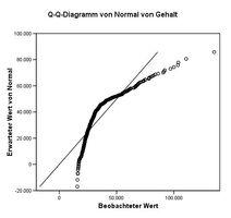 Q-q-diagramm