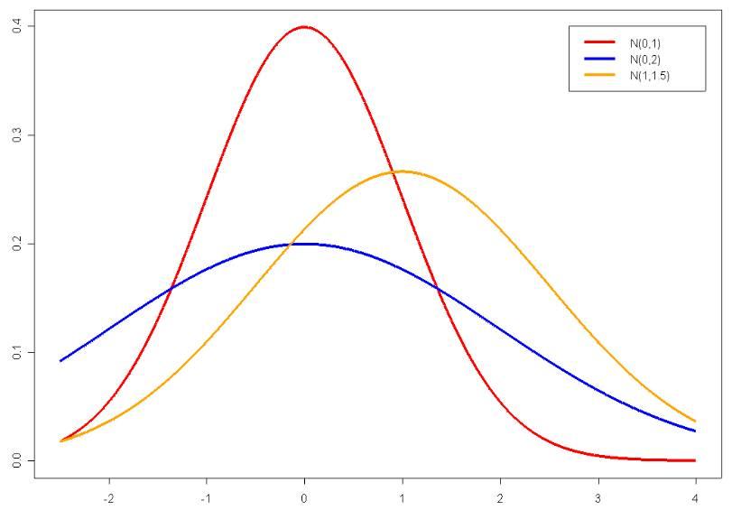 Normalverteilung-dichtefunktion