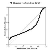 P-p-diagramm