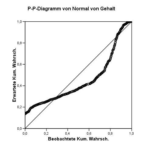 Gemütlich Phänomenale Diagrammbeschreibung Fotoinspirationen ...