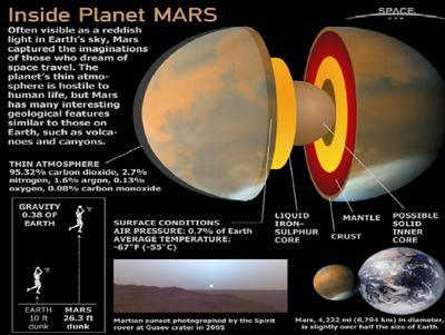 Mars core 2