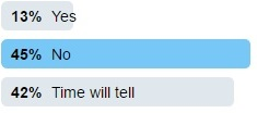 WHiH Poll Results 3