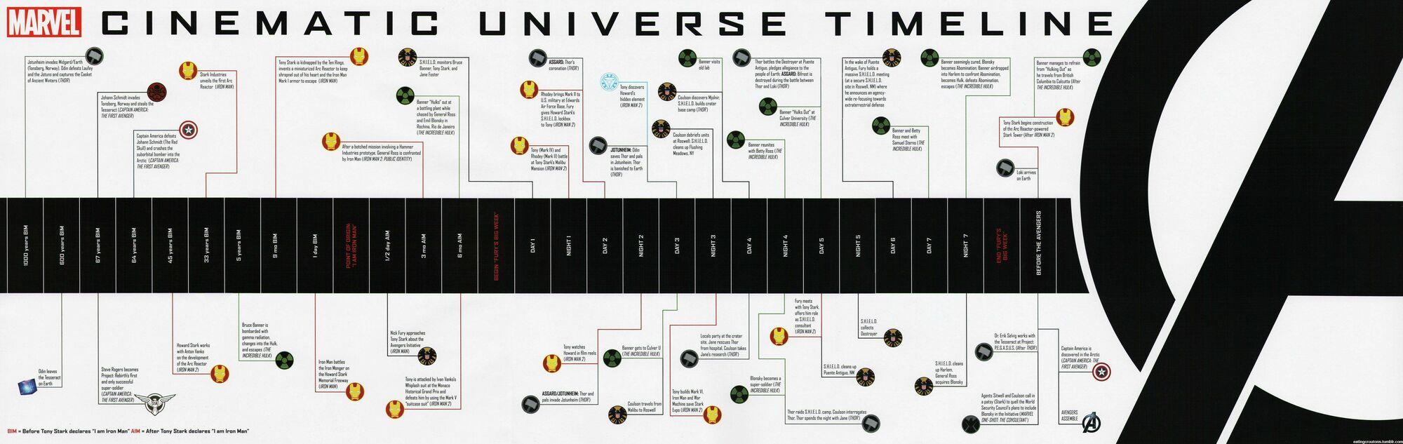 Timeline Marvel Cinematic Universe Wiki Fandom Powered By Wikia
