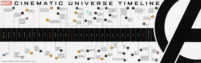 Cronologia del Universo Cinematografico de Marvel