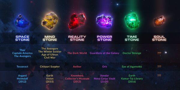 The Infinity Stones checklist