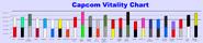 Capcom Vitality Chart