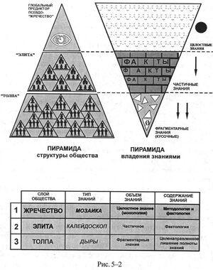 КОБ-Пирамиды