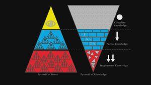 Power-Knowledge