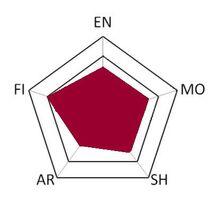 Xie graph
