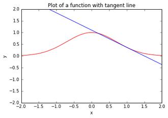 Tangent Graph Test2